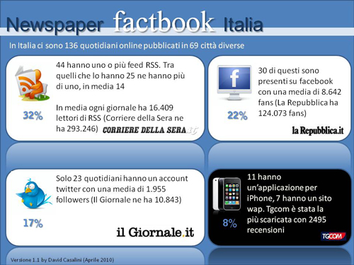 Newspaper-factbook-Italia1