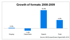 iab ad formats growth