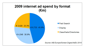 iab - ad-spending by formaT